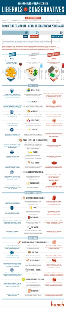 Hunch-Food-Politics-Infographic