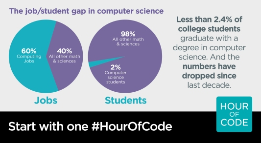 Hour of Code Job Gap